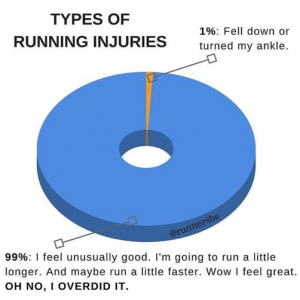 Types of Running Injuries - Malaysia